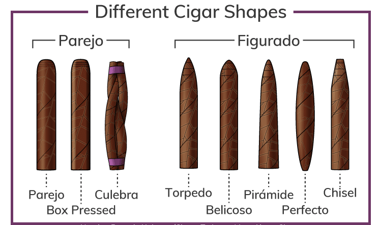 Understanding Different Cigar Vitolas and Shapes